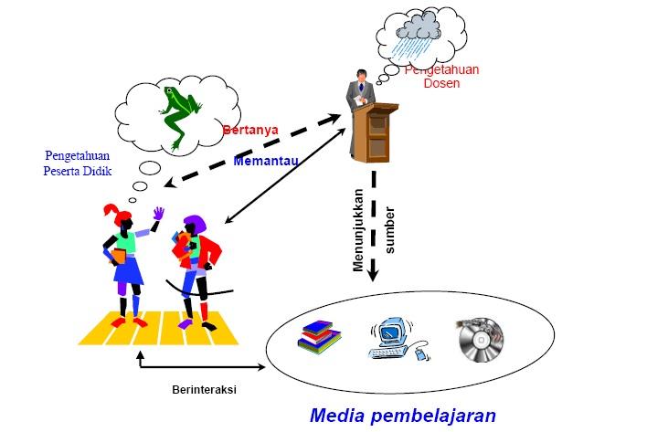 Manfaat media dalam pendidikan jarak jauh viderawi gambar ccuart Image collections